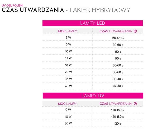 NEONAIL Lakier Hybrydowy 5631 Cripps Pink 6ml